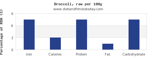 iron and nutrition facts in broccoli per 100g
