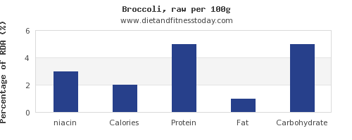 niacin and nutrition facts in broccoli per 100g