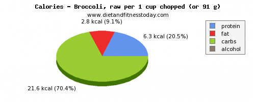 nutritional value, calories and nutritional content in broccoli