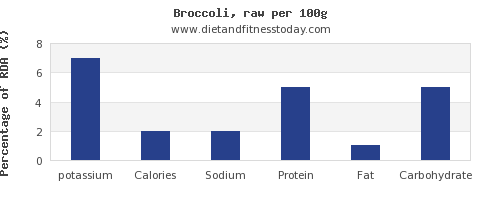 potassium and nutrition facts in broccoli per 100g