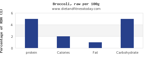 protein and nutrition facts in broccoli per 100g