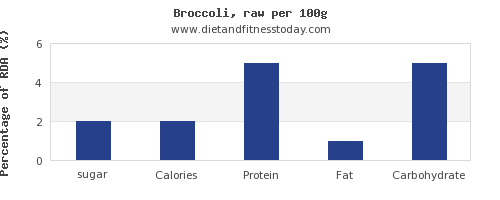 sugar and nutrition facts in broccoli per 100g