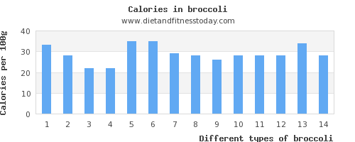 broccoli vitamin a per 100g