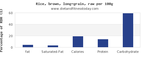 fat and nutrition facts in brown rice per 100g