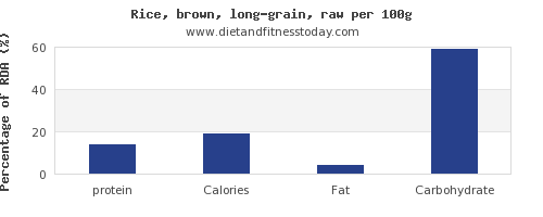 protein and nutrition facts in brown rice per 100g