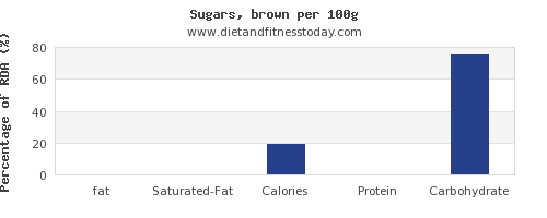 fat and nutrition facts in brown sugar per 100g
