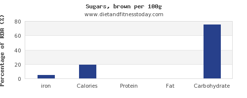 iron and nutrition facts in brown sugar per 100g