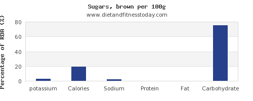potassium and nutrition facts in brown sugar per 100g