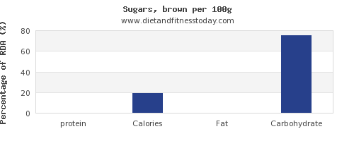 protein and nutrition facts in brown sugar per 100g
