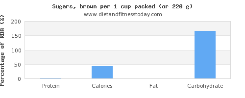 protein and nutritional content in brown sugar