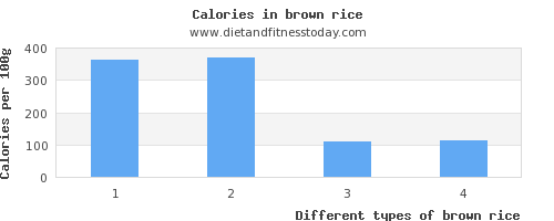 brown rice calcium per 100g