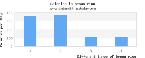 brown rice potassium per 100g