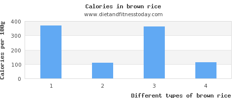 brown rice vitamin a per 100g