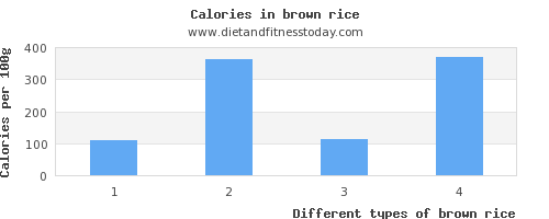 brown rice vitamin d per 100g
