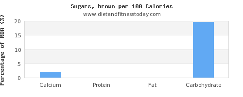 calcium and nutrition facts in brown sugar per 100 calories