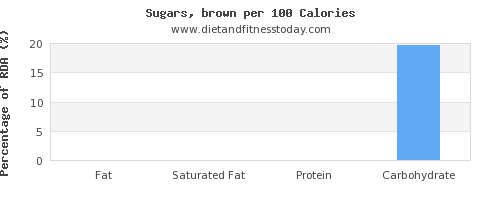 fat and nutrition facts in brown sugar per 100 calories