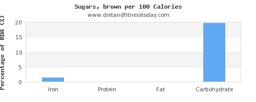 iron and nutrition facts in brown sugar per 100 calories