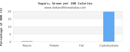 niacin and nutrition facts in brown sugar per 100 calories