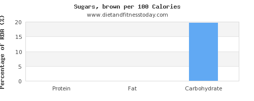 protein and nutrition facts in brown sugar per 100 calories