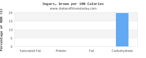 saturated fat and nutrition facts in brown sugar per 100 calories