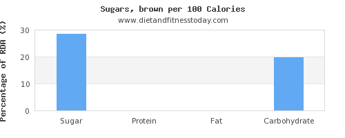 sugar and nutrition facts in brown sugar per 100 calories