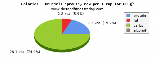 carbs, calories and nutritional content in brussel sprouts