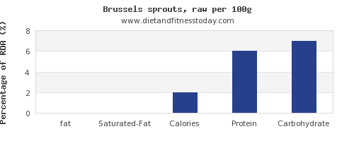 fat and nutrition facts in brussel sprouts per 100g