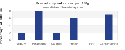 sodium and nutrition facts in brussel sprouts per 100g