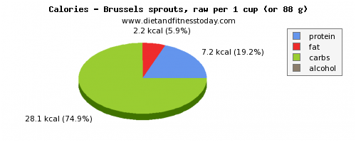 water, calories and nutritional content in brussel sprouts