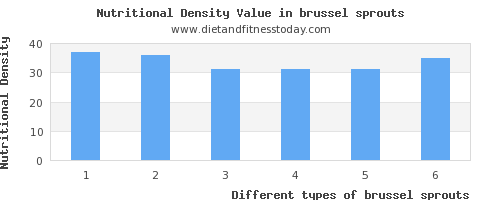 brussel sprouts saturated fat per 100g