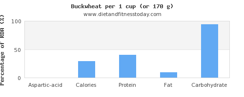 aspartic acid and nutritional content in buckwheat