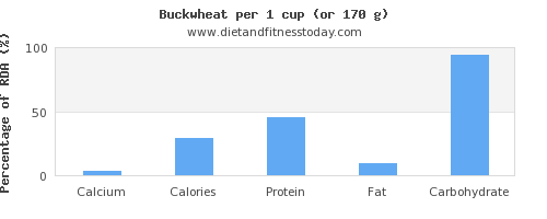 calcium and nutritional content in buckwheat