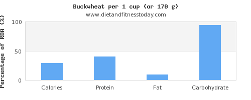 calories and nutritional content in buckwheat
