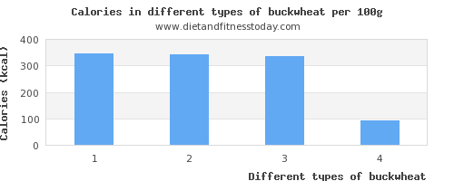 buckwheat nutritional value per 100g