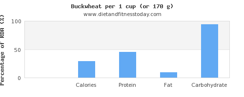 cholesterol and nutritional content in buckwheat