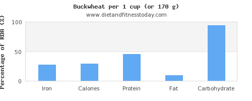 iron and nutritional content in buckwheat
