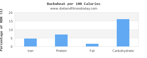 iron and nutrition facts in buckwheat per 100 calories