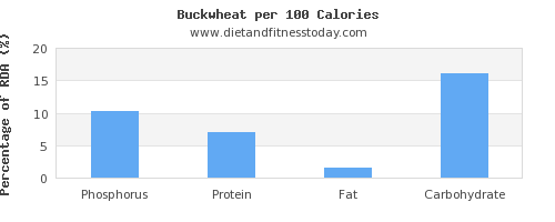 phosphorus and nutrition facts in buckwheat per 100 calories