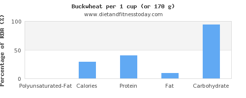 polyunsaturated fat and nutritional content in buckwheat