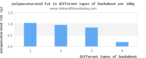 buckwheat polyunsaturated fat per 100g