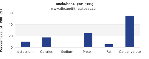 potassium and nutrition facts in buckwheat per 100g