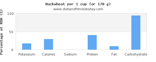 potassium and nutritional content in buckwheat