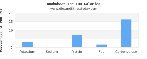 potassium and nutrition facts in buckwheat per 100 calories