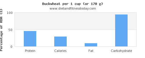protein and nutritional content in buckwheat
