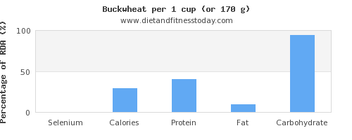 selenium and nutritional content in buckwheat