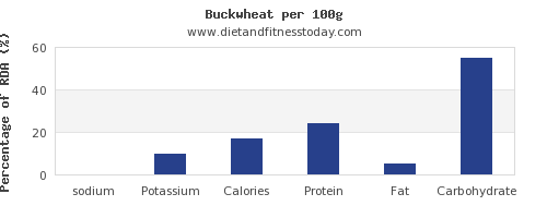 sodium and nutrition facts in buckwheat per 100g