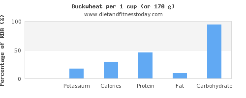 sodium and nutritional content in buckwheat