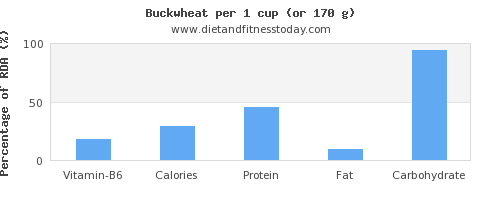 vitamin b6 and nutritional content in buckwheat
