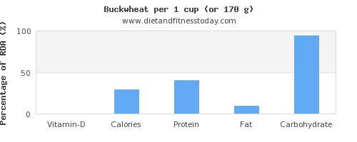 vitamin d and nutritional content in buckwheat