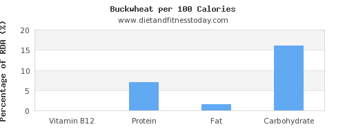 vitamin b12 and nutrition facts in buckwheat per 100 calories